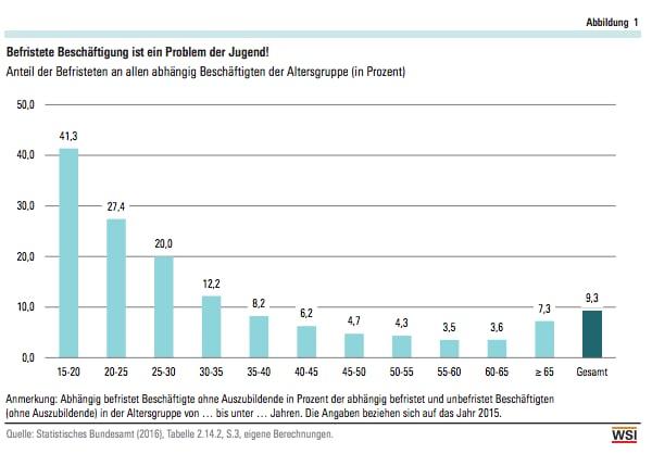 Befristete Arbeit unter jungen Leuten - Job - jetzt.de