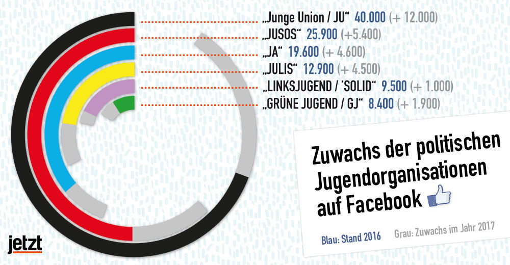 fb diagramm aktuell