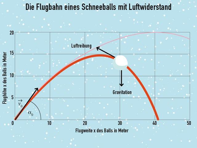 schneeball grafiken neu