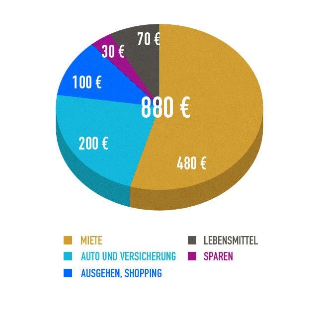 wie viel geld diagram 2 sergeja