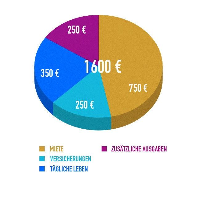 wie viel geld diagram 5 sophie