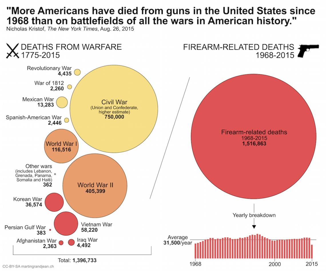 Tote 1. Weltkrieg Statistik