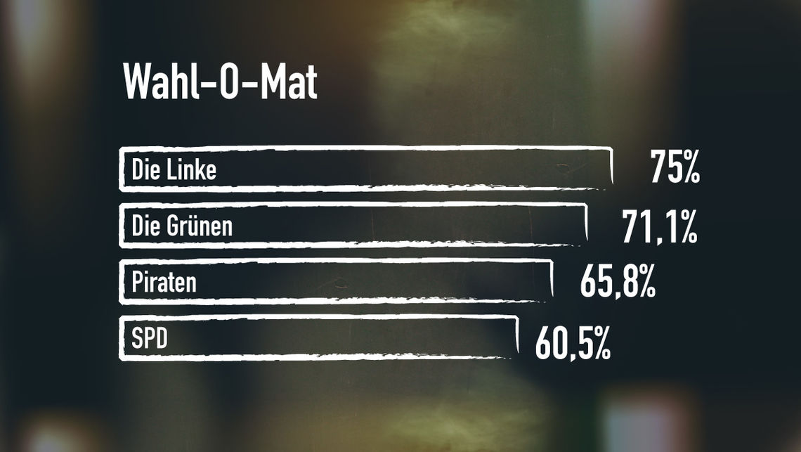 wahl apps auswertung wahlomat