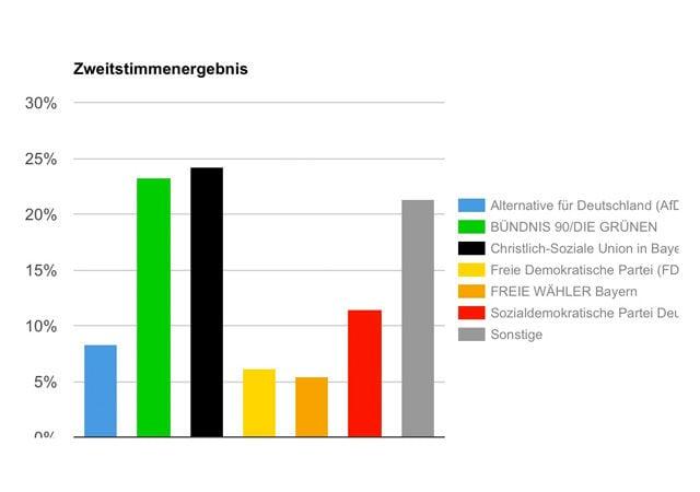 Die Ergebnisse der U18-Landtagswahl in Bayern.