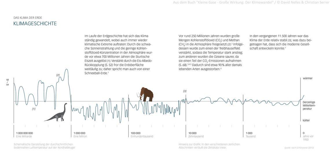 klimawandelbuch klimageschichte