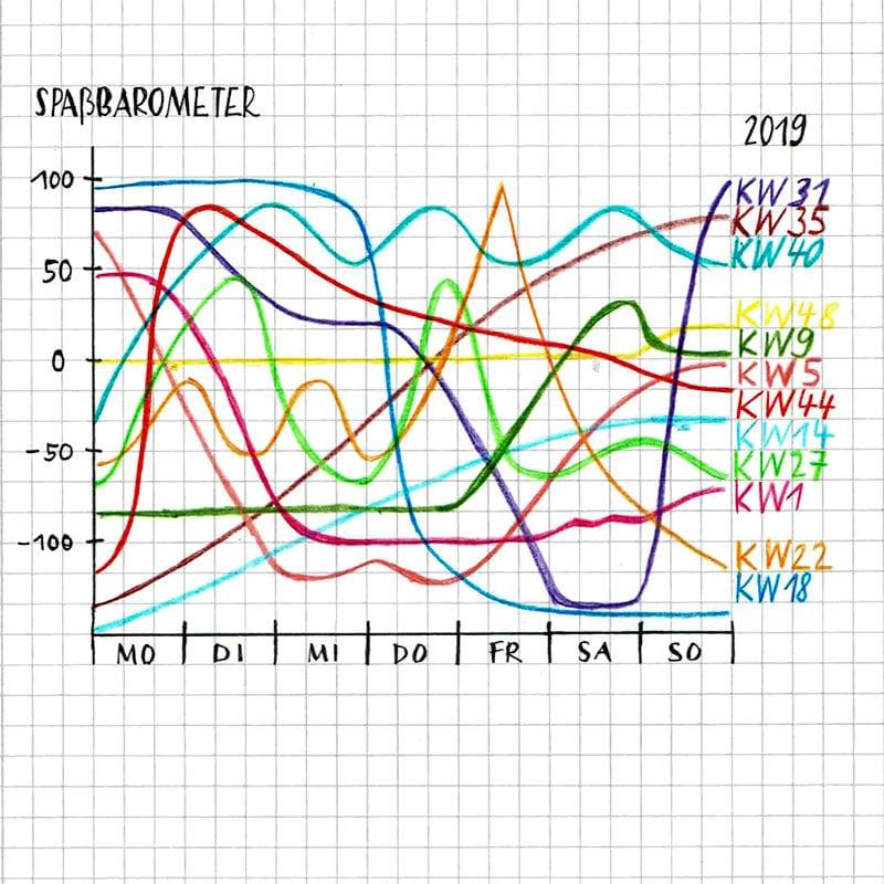 Halbwertszeit Quadratisch