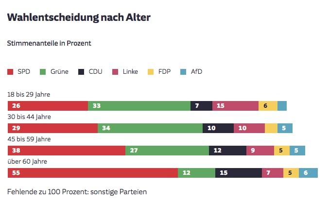 Junge Wählerinnen Hamburg